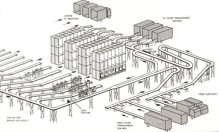 A diagram explaining the Transhipment Centre operation at Woolworths in the 1970s